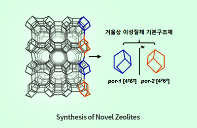 Synthesis of Novel Zeolites