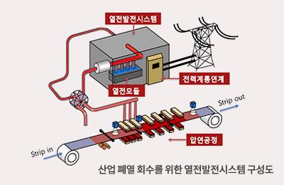 POSTECH, 버려지는 폐열 이용한 발전시스템 상용화 나선다